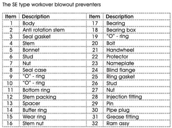 workover bop preventer table 1
